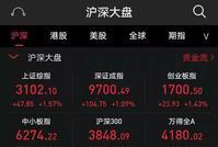 携万亿成交沪指突破3100点 增量资金青睐哪些板块?