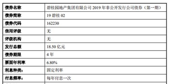 碧桂園地產集團18.5億元債券將上市 利率為6.8%