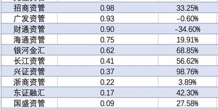 14家券商资管晒出9月及前三季度成绩单:最大赢家现身