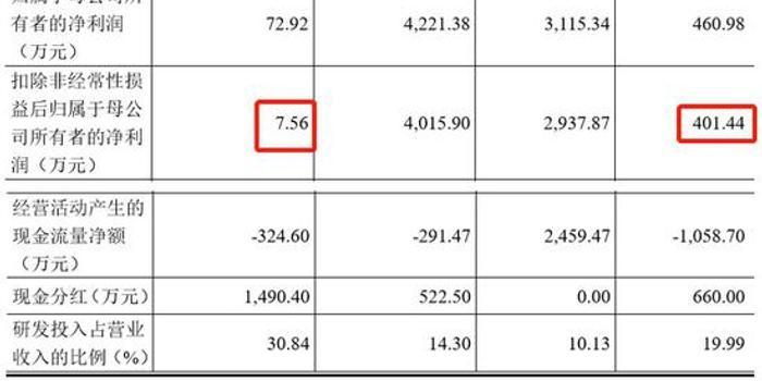 武漢興圖科創板IPO:間接大客戶違規、科創屬性不足