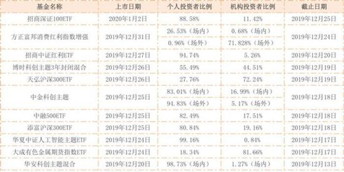 近半月超15只ETF上市交易 3000亿银行理财也在买