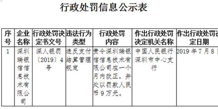 深圳瑞银信被罚9万:支付结算与收单过红线