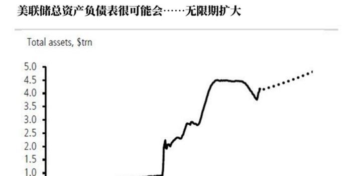 """削减回购操作规模加快 美联储资产负债表或""""无限期""""扩大?"""
