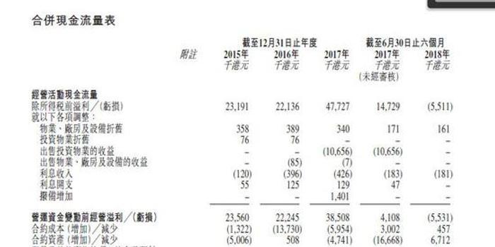 天科盛世欲登陆港交所 透视香港本地电机服务商现状