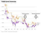 美联储称没有预设降息路线 收益率曲线再次短暂反转