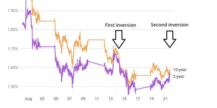 美聯儲稱沒有預設降息路線 收益率曲線再次短暫反轉