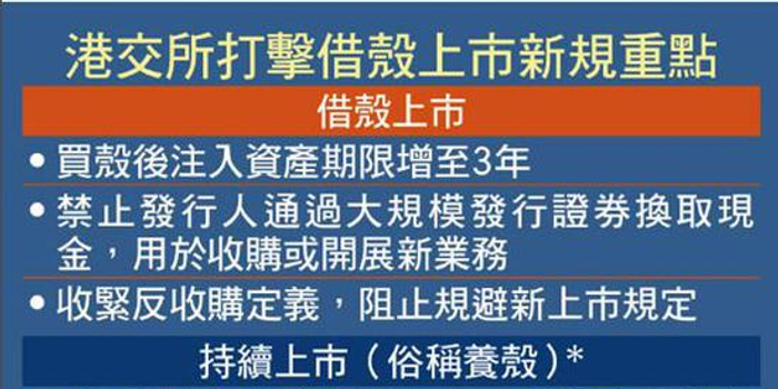香港主板壳价跌幅高达75% 仍然难找到买家