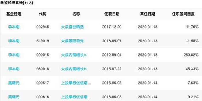 基金必读:大成原投资总监李本刚离职 任职期赚280%