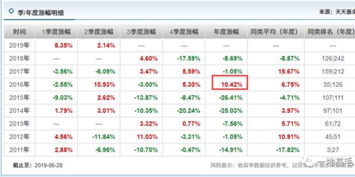 银华抗通胀主题成立8年亏损52% 你在拿什么抗通胀