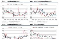中信建投秋季房地产策略:估值底部加利润率改善