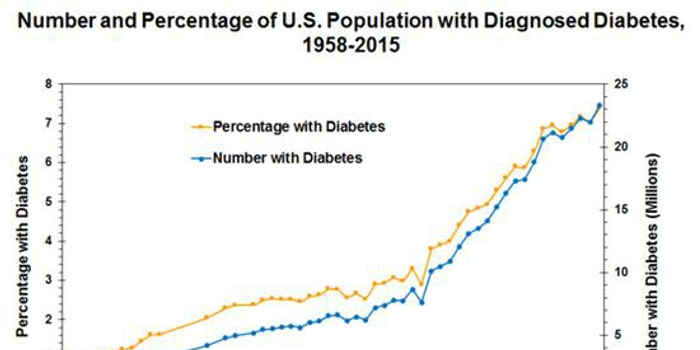 哈佛物理博士:一亿多人受糖尿病困扰 应征果糖冷饮税
