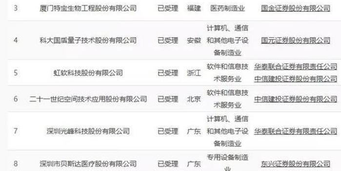 第二批科创板受理企业名单来了 8家企业上榜 名单图片 34651 700x350