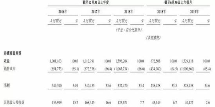 中手游過港交所聆訊:上半年凈利2.5億 月底香港上市