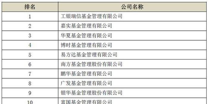 基金公司养老金办规模排名:工银瑞信、嘉实