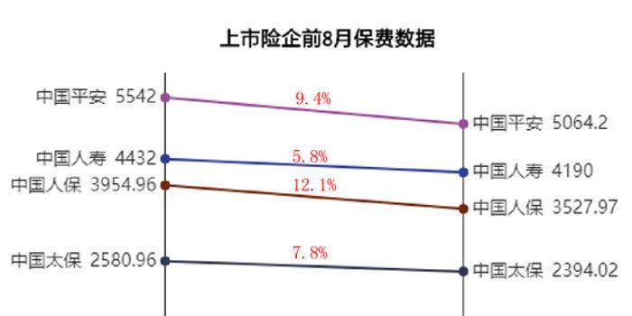 五大险企前8月共计实现保费1.74万亿 同比增长8.8%