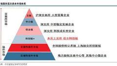中信建投:科创板的猜想 或设股票交易层和CDR交易层