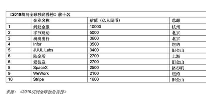 2019年全球494只独角兽 中国占206只力压美国世界第1