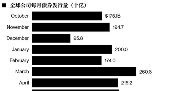 债市大逆转:3080亿美元公司债券遭热捧 国债却被冷落