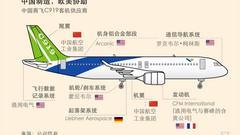 中国各航空公司等已订购500多架C919 国产大飞机图解