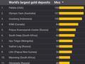 西伯利亚大金矿开工 全球黄金供需平衡或现大变化
