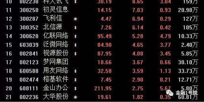 金融机构近两月火爆调研6只远程办公概念股