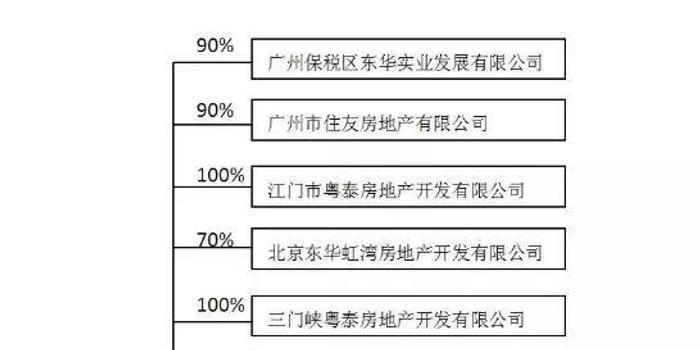地产教父被证监会立案调查 老地产玩不转新江湖?