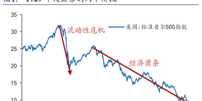 新时代策略:类比2018年Q4 股市形成震荡底而非V底