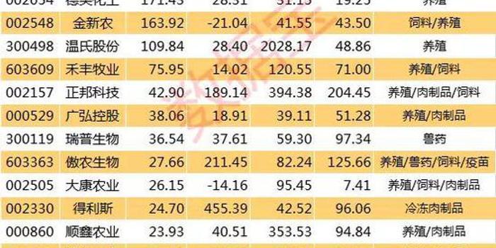 CPI数据超预期主因猪价上涨?养猪龙头业绩增幅近3倍