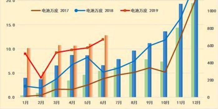 乘联会秘书长:上半年新能源车产量或爆发增至61万台