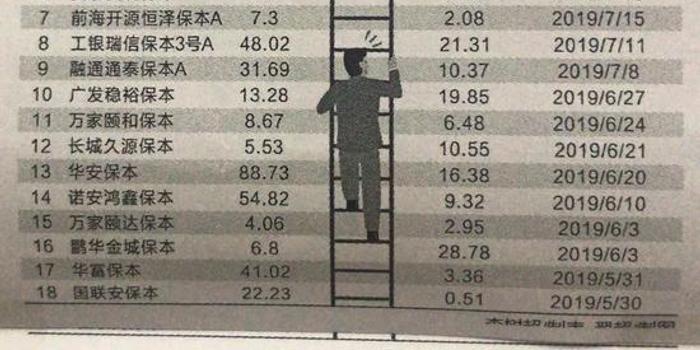 """成立16年产品到期清盘 保本基金全面""""退市""""倒计时"""