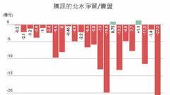 """腾讯绩前遭北水单月狠沽145亿元 沦为""""提款机""""风险大"""