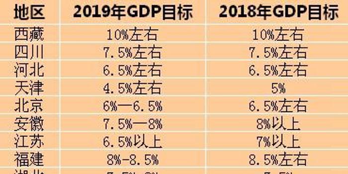 2019全国各省经济表_中国2019一季度GDP排名 全国各省经济数据排行一览