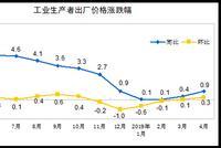 4月PPI同比增长0.9% 建筑材料及非金属同比上涨5.1%