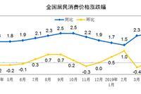 中国4月CPI同比上涨2.5% 鸡蛋猪肉价格均上涨