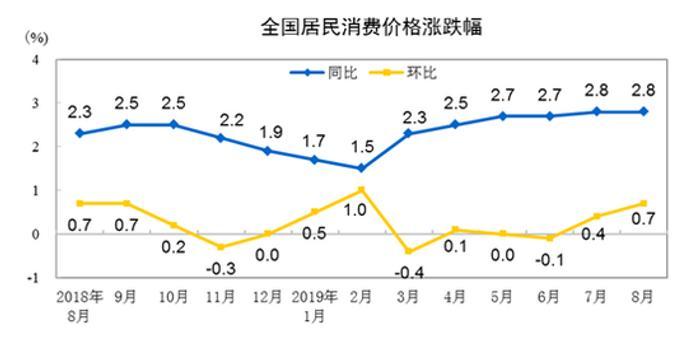 统计局:8月鲜果价格同比上涨24% 鸡蛋价格上涨3.8%
