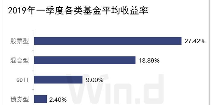 福利彩票双色球玩法_一季度基金业绩揭晓:前海开源国泰招商产品最高赚57%