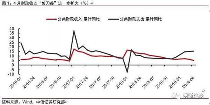 天津快乐十分开奖结果_明明:1-4月财政扩张步伐有所加快 财政收入压力增大