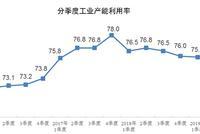 2019上半年全国工业产能利用率为76.2%
