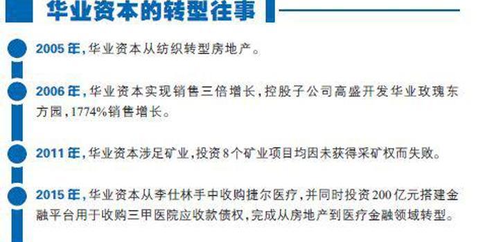 華業資本退市危局:玫瑰系產品輝煌不再 百億債權難填