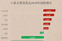 盘点:去年牛今年垫底、去年大跌今年牛的基金(名单)