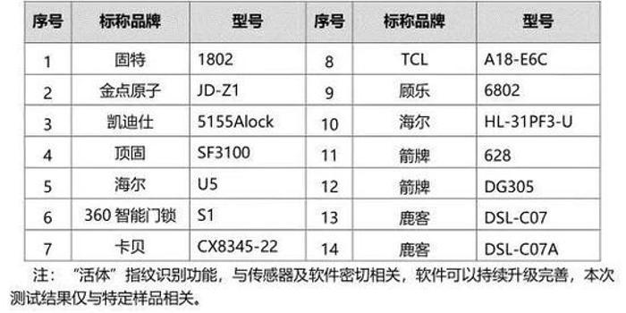 京津冀消协检测结果遭质疑 固特智能锁:有问题会整改