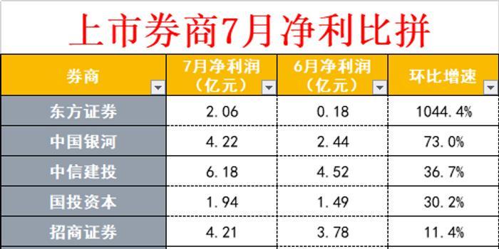 券商7月成绩单出炉 东方证券实现净利润环比10倍增幅