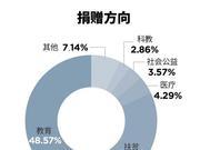 福布斯2019慈善榜:北大成获捐最多高校 清华仅其一半