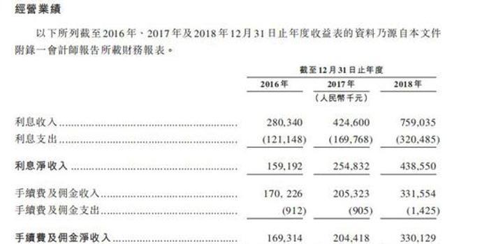 """东正汽车金融冲刺港股上市 能否获得""""锦鲤""""加持?"""