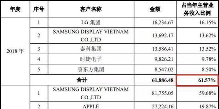 福建福利彩票双色球_华兴源创遭上交所拷问 与苹果合作7年业绩竟然大滑坡