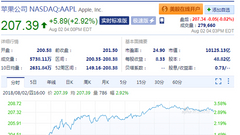 苹果股价收报207.39美元 市值正式突破一万亿美元
