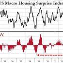 美国楼市也不行了?八年来从未有这么多卖家降价售房