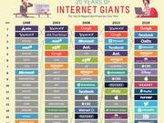 风水轮流转!图说美国互联网20强兴衰史
