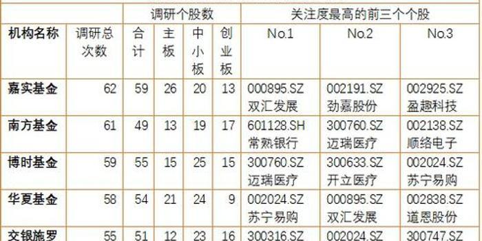 18340_一季度基金摸底386家公司 最受关注10只个股曝光