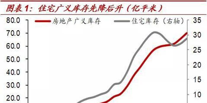 中泰证券:如果地产政策放松 究竟还会有多大影响?